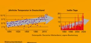"""Quelle: Spektrum 9.20, """"Deutschland im Klimawandel"""", S. 13"""